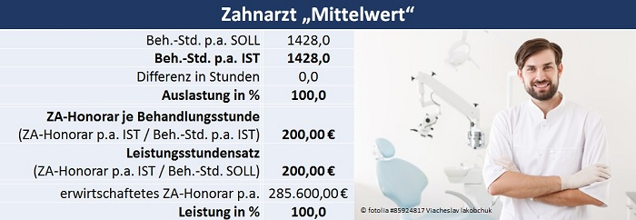 Zahnarzt Mittelwert - Z-MVZ Betriebswirtschaft