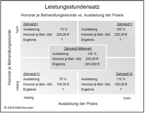 Leistungsstundensatz bei angestellten Zahnärzten messen und Bewerten - Z-MVZ Betriebswirtschaft