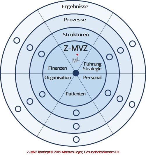 Z-MVZ Konzept, Mathias Leyer, Gesundheitsökonom FH, Berlin