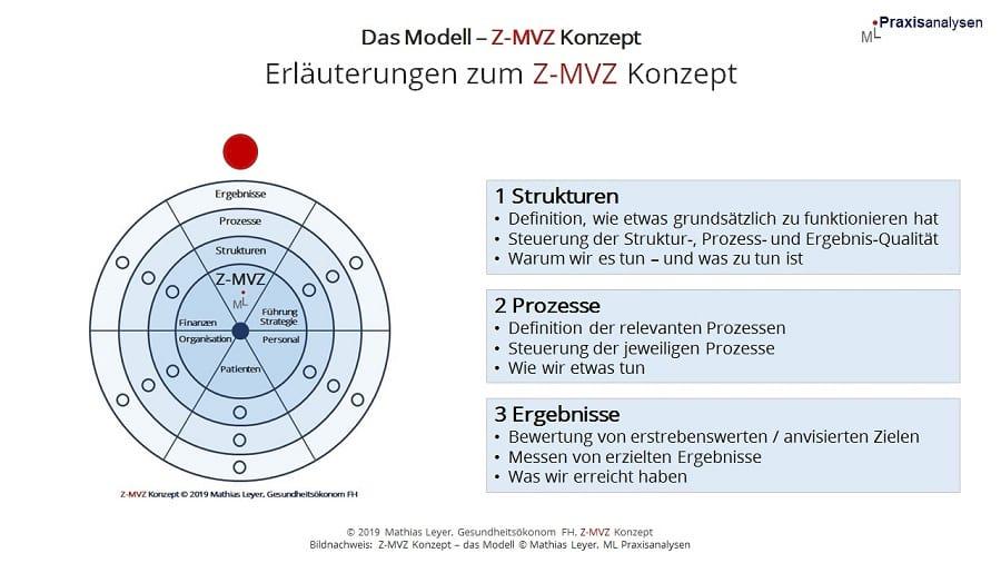 Das Modell Z-MVZ Konzept einfach erklärt