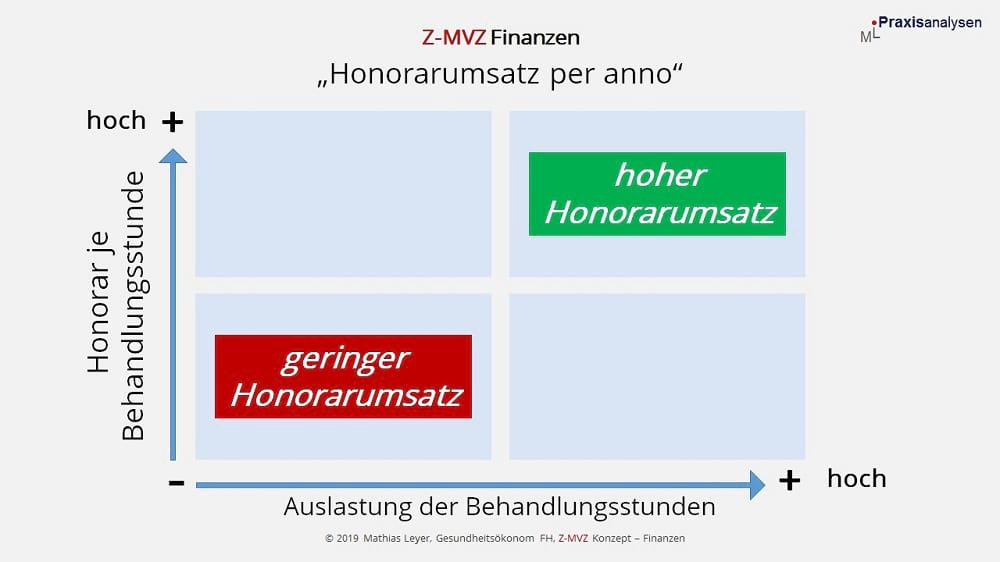 Z-MVZ Finanzen - generierter Honorarumsatz von angestellten Zahnärzten