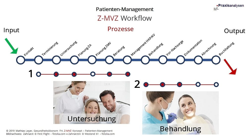 Z-MVZ Patienten-Management - Workflow