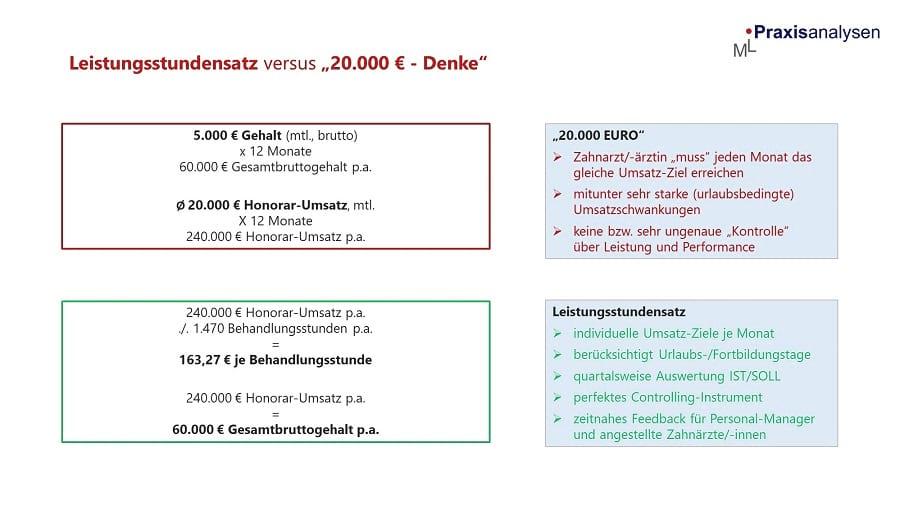 leistungsstundensatz-honorar-umsatz-angestellte-zahnaerzte-z-mvz