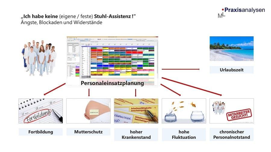 Z-MVZ Personal-Einsatzplanung in zahnmedizinischen Versorgungszentren mit angestellten Zahnärzten.