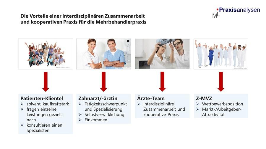vorteile-interdisziplinaere-zusammenarbeit-kooperative-praxis-z-mvz-zahnaerzte